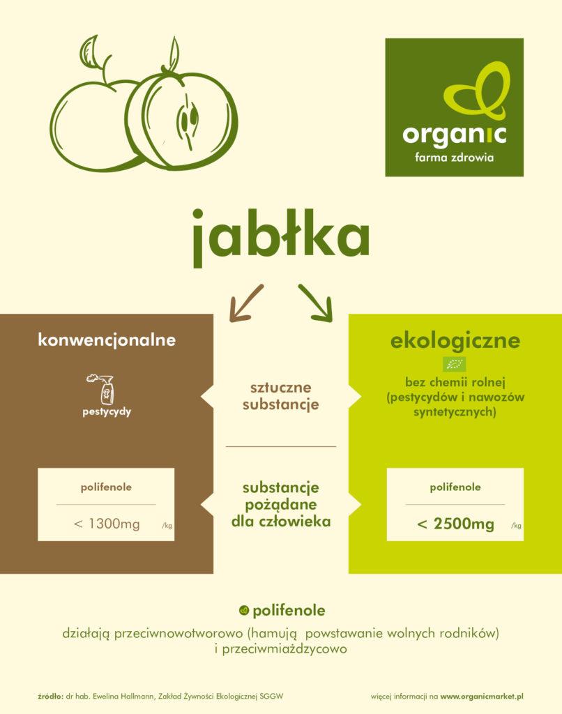 Organiczne Jedzenie W Tydzień Zredukuje Pestycydy O 90 Proc
